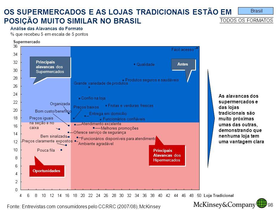 SPO-ZZD717-20080425 OS SUPERMERCADOS E AS LOJAS TRADICIONAIS ESTÃO EM POSIÇÃO MUITO SIMILAR NO BRASIL.