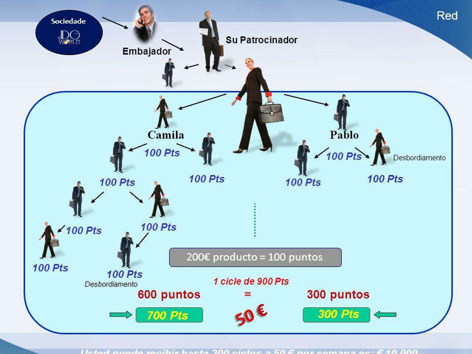 Usted puede recibir hasta 200 ciclos a 50 € por semana es: € 10.000