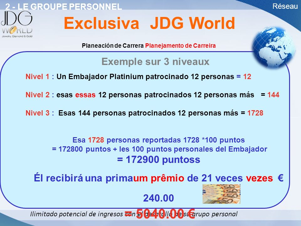Exclusiva JDG World Exemple sur 3 niveaux = 172900 puntoss