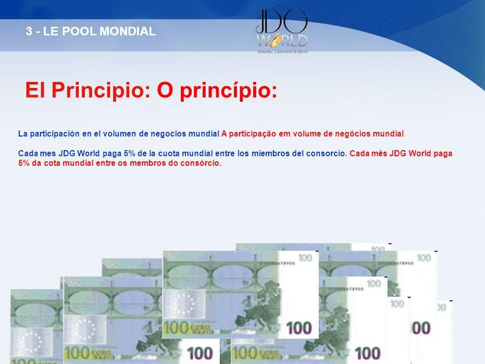 El Principio: O princípio: