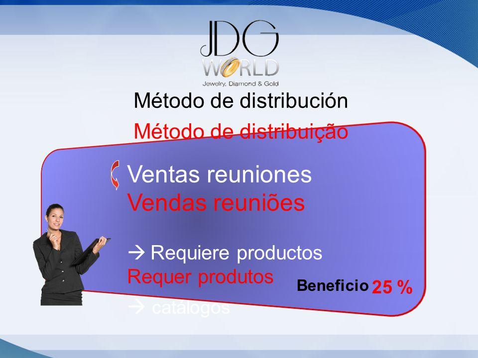 Método de distribución Método de distribuição