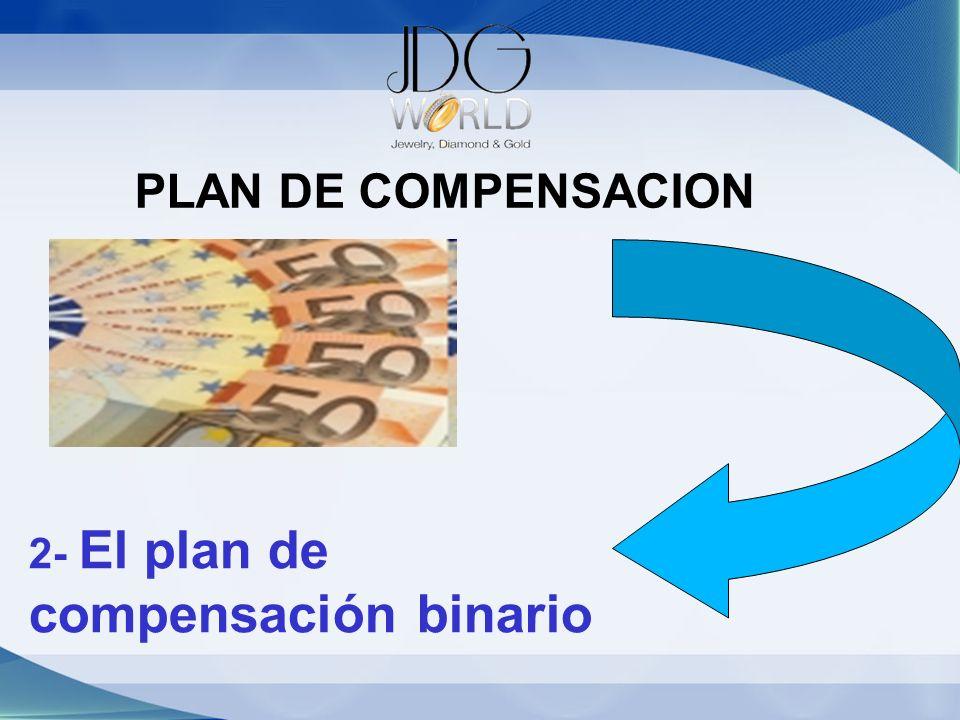 PLAN DE COMPENSACION 2- El plan de compensación binario