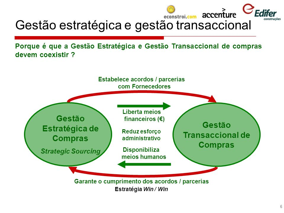 Gestão estratégica e gestão transaccional