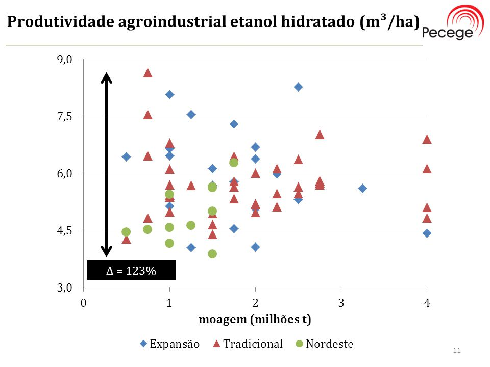 Produtividade agroindustrial etanol hidratado (m³/ha)