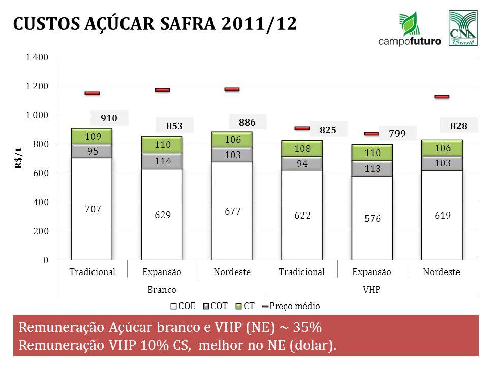 CUSTOS AÇÚCAR SAFRA 2011/12 Remuneração Açúcar branco e VHP (NE) ~ 35%