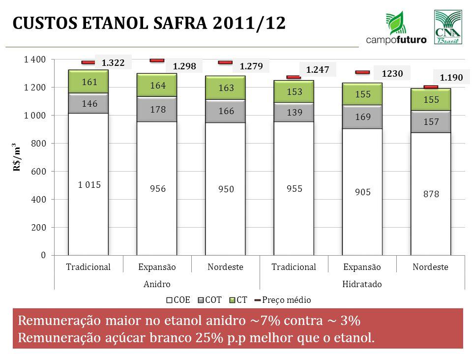 CUSTOS ETANOL SAFRA 2011/12 1.322. 1.298. 1.279. 1.247. 1230. 1.190. Remuneração maior no etanol anidro ~7% contra ~ 3%