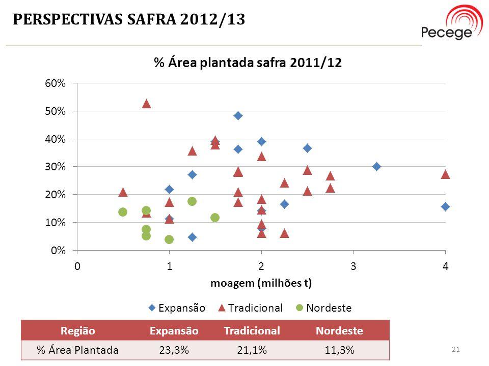 PERSPECTIVAS SAFRA 2012/13 Região Expansão Tradicional Nordeste