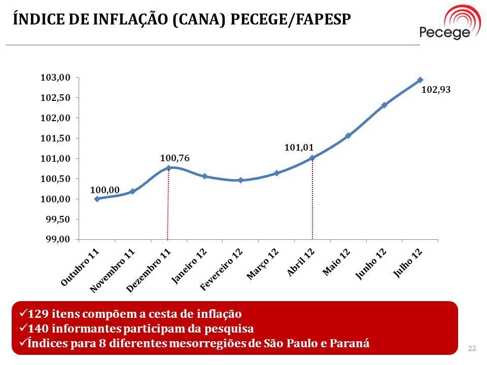 ÍNDICE DE INFLAÇÃO (CANA) PECEGE/FAPESP