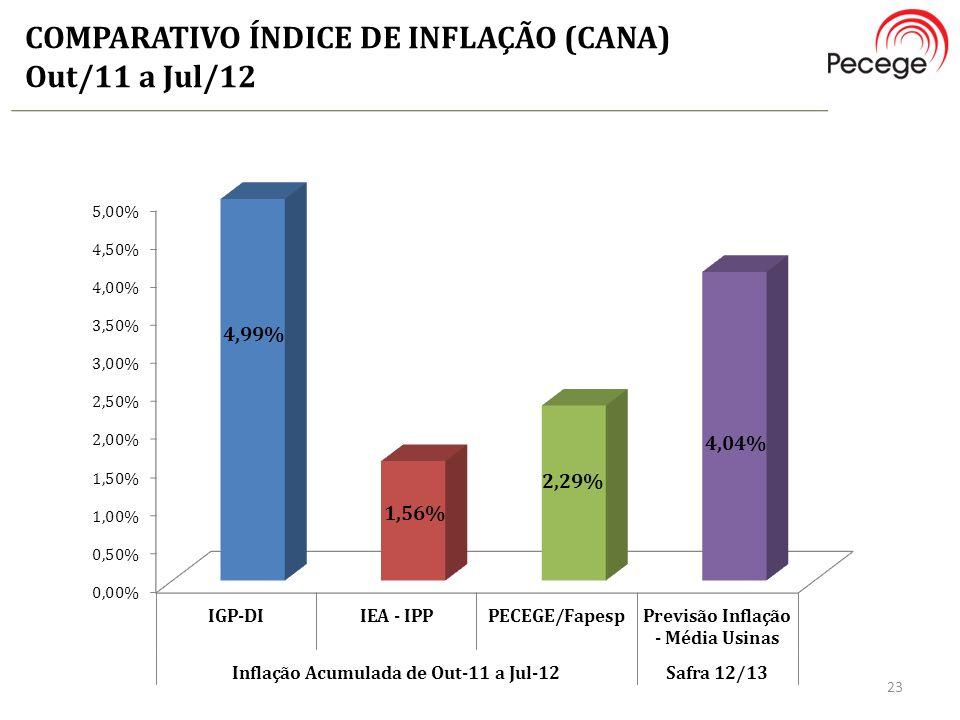 COMPARATIVO ÍNDICE DE INFLAÇÃO (CANA) Out/11 a Jul/12