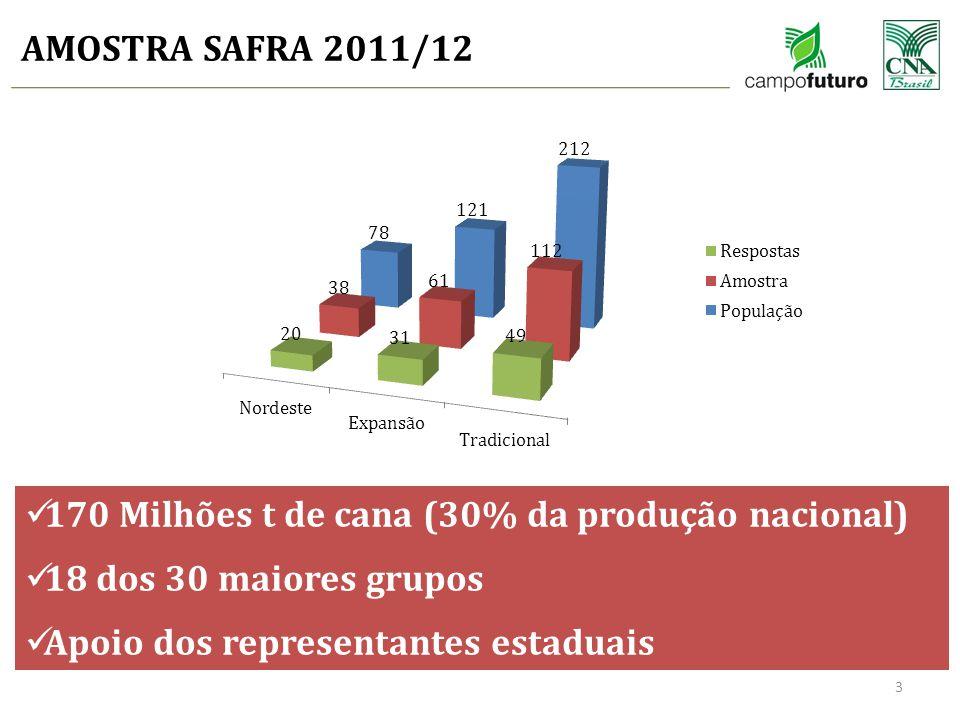 AMOSTRA SAFRA 2011/12 170 Milhões t de cana (30% da produção nacional) 18 dos 30 maiores grupos.