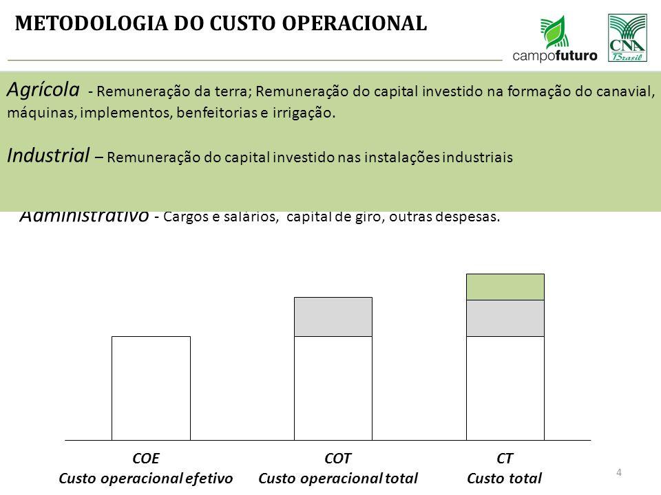 Custo operacional efetivo Custo operacional total