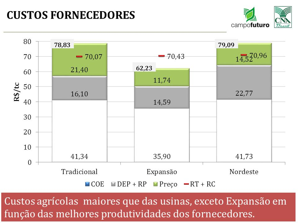 CUSTOS FORNECEDORES 78,83. 79,09. 62,23. * COE + DEP + RP = COT. * COT + RT + RC = CT.