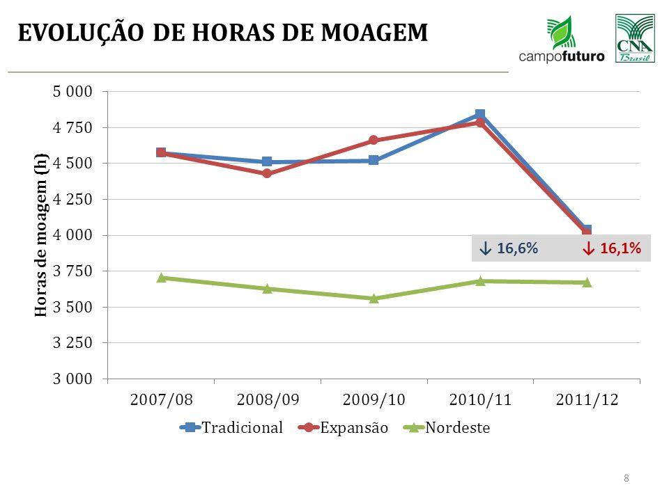 EVOLUÇÃO DE HORAS DE MOAGEM