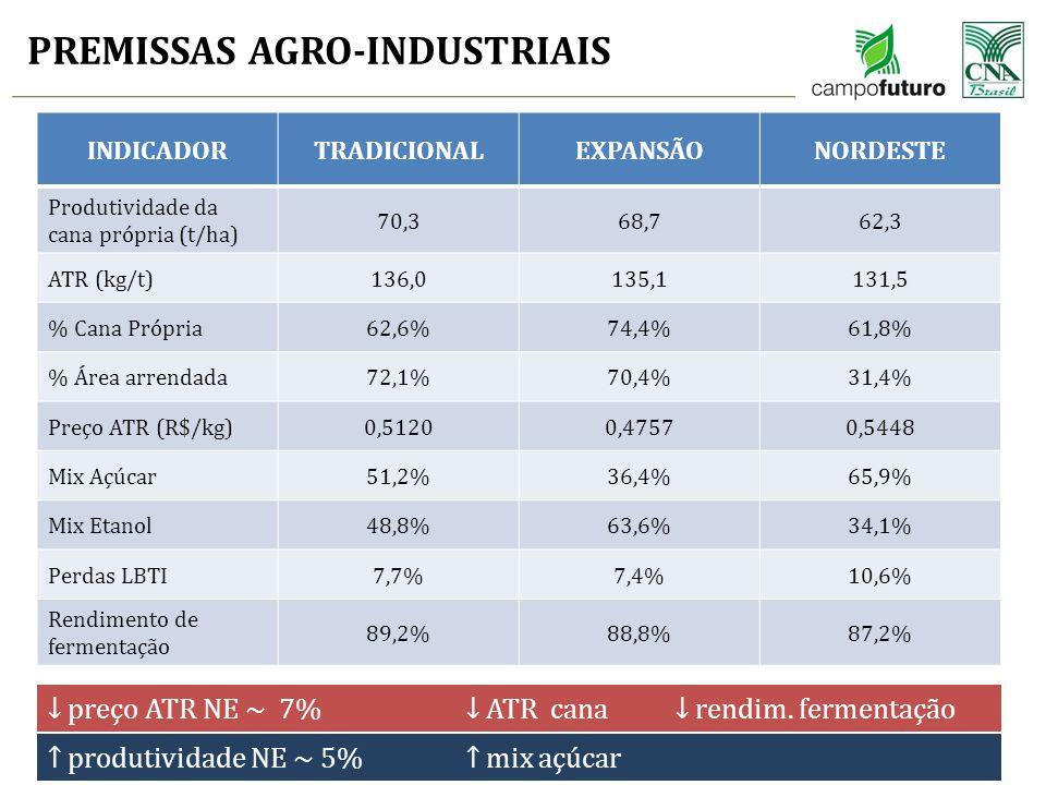 PREMISSAS AGRO-INDUSTRIAIS