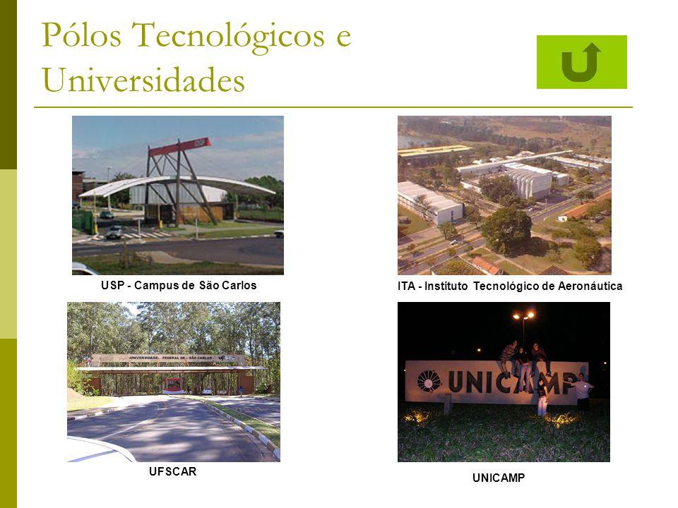 Pólos Tecnológicos e Universidades