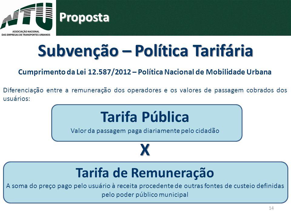 Subvenção – Política Tarifária