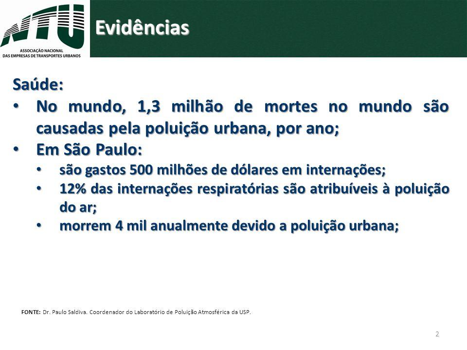 Evidências Saúde: No mundo, 1,3 milhão de mortes no mundo são causadas pela poluição urbana, por ano;