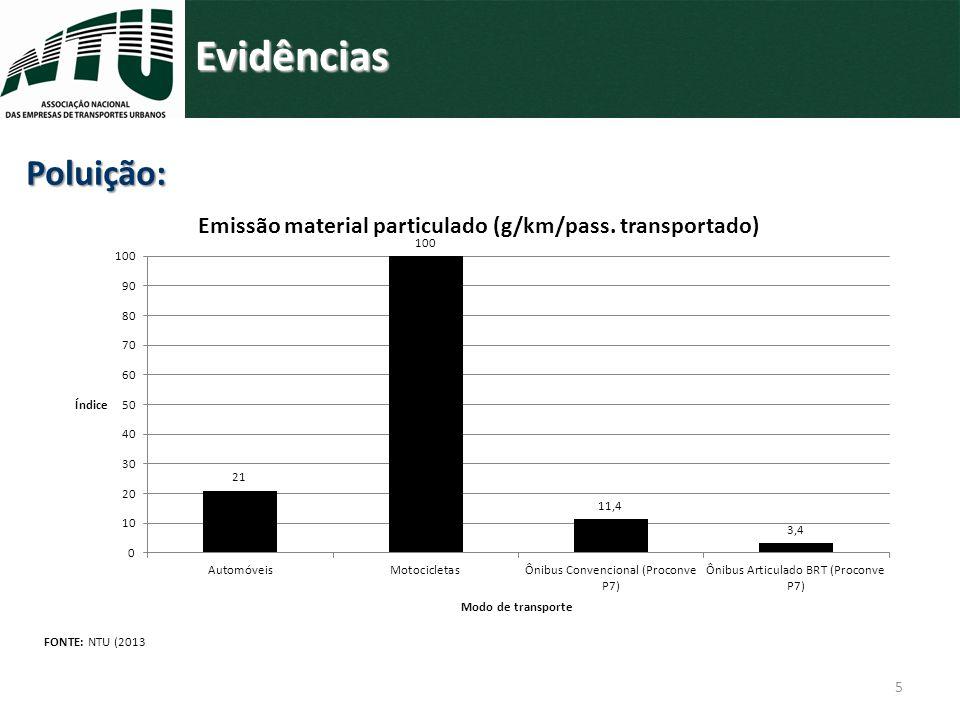 Evidências Poluição: FONTE: NTU (2013