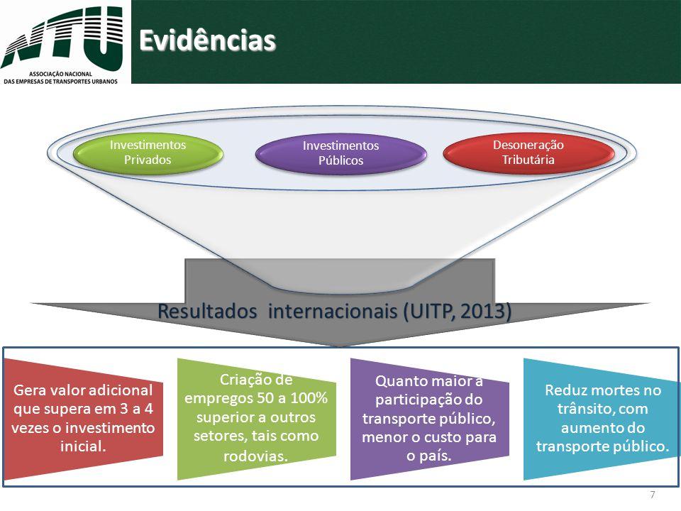 Evidências Resultados internacionais (UITP, 2013)