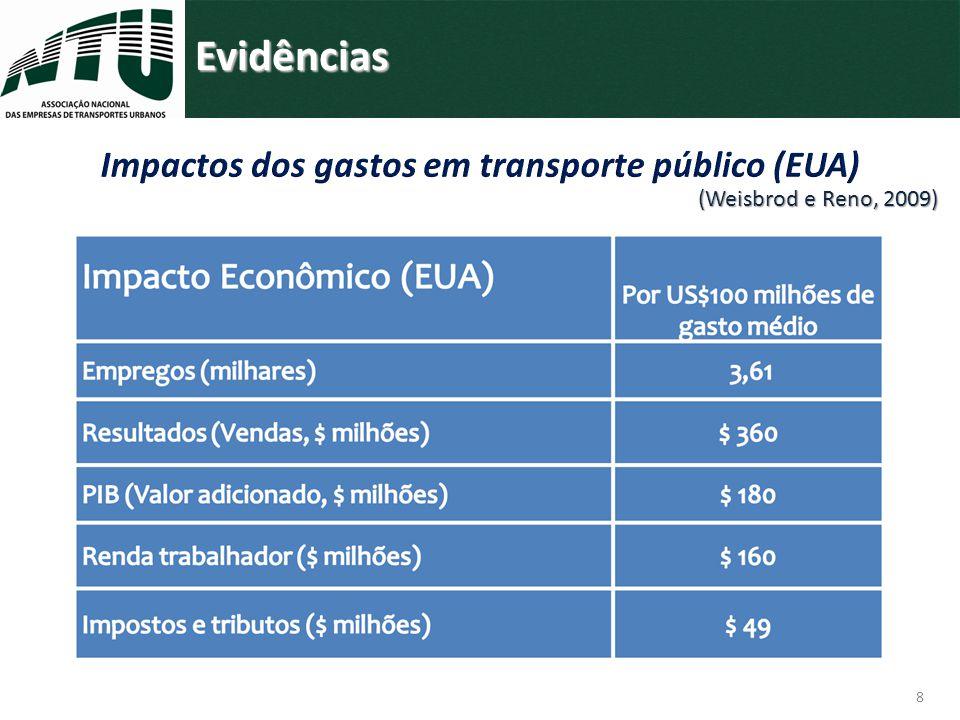 Impactos dos gastos em transporte público (EUA)