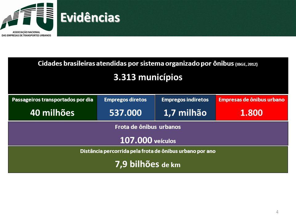 Evidências 3.313 municípios 40 milhões 537.000 1,7 milhão 1.800