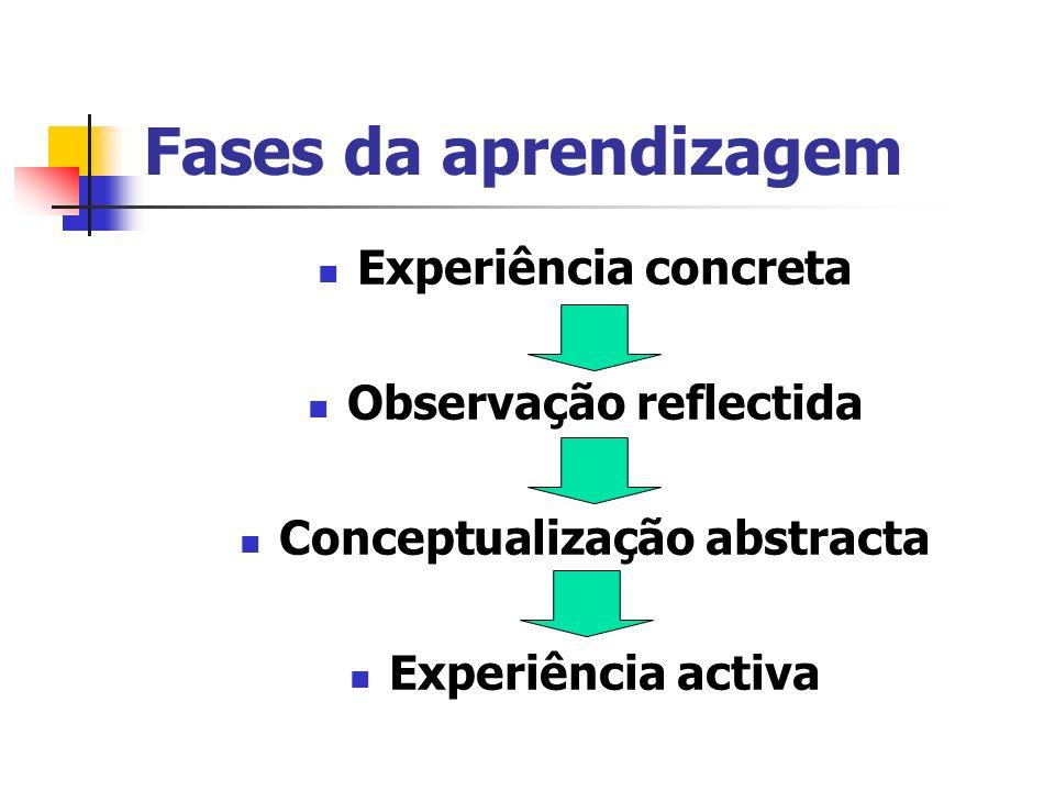 Observação reflectida Conceptualização abstracta