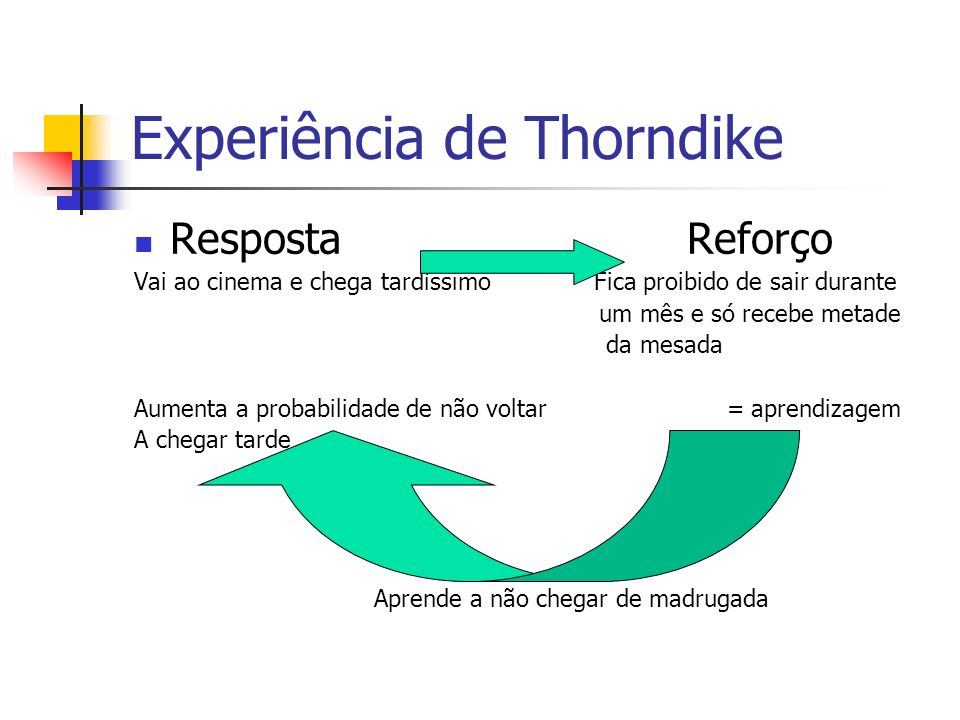 Experiência de Thorndike