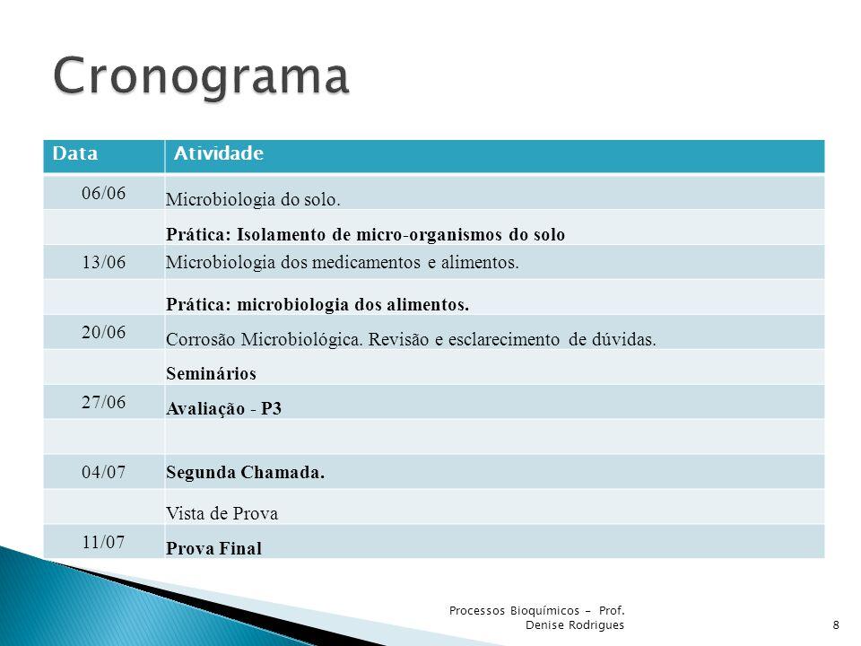 Cronograma Data Atividade 06/06 Microbiologia do solo.