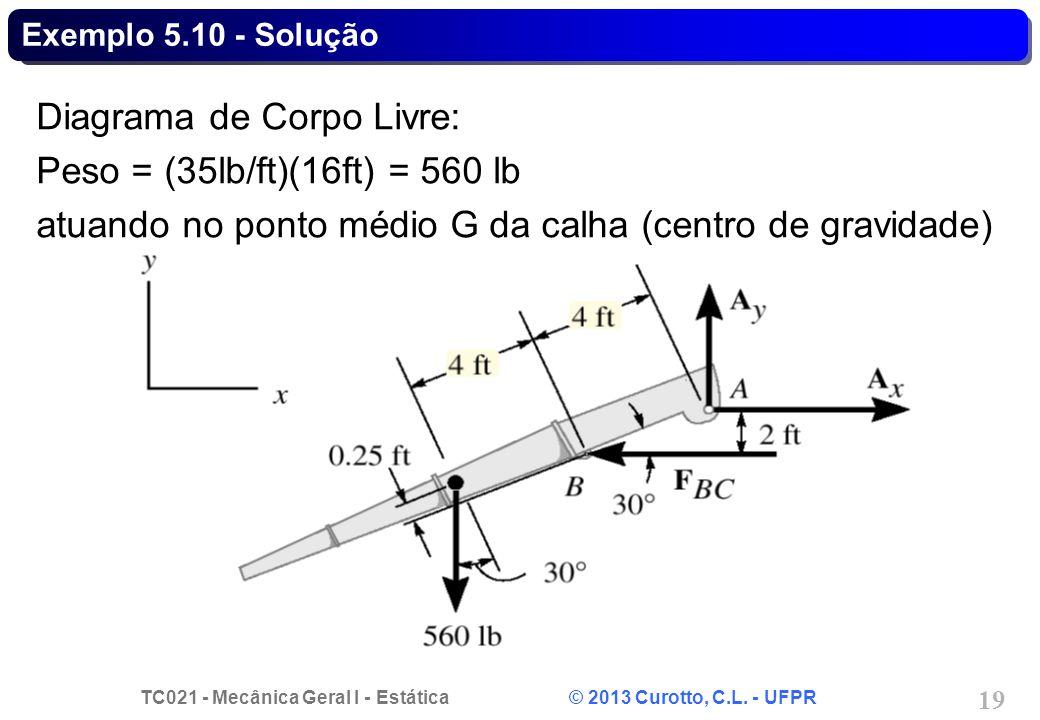 Diagrama de Corpo Livre: Peso = (35lb/ft)(16ft) = 560 lb