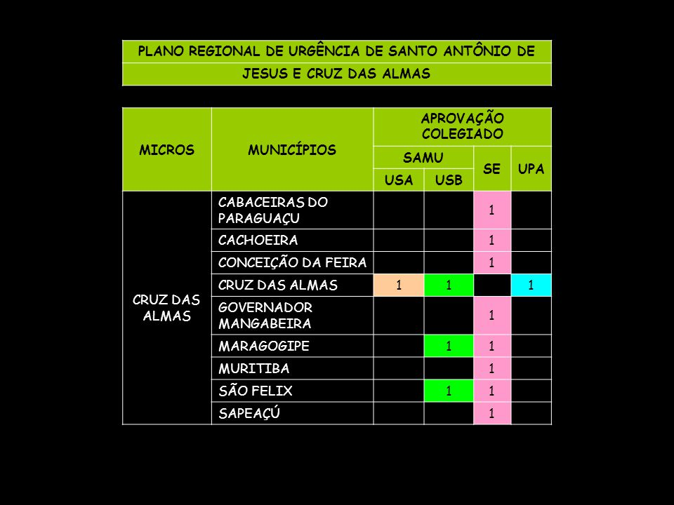 PLANO REGIONAL DE URGÊNCIA DE SANTO ANTÔNIO DE
