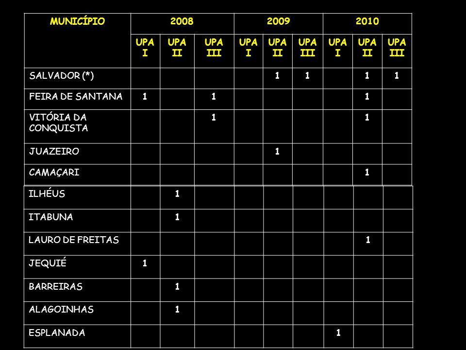 MUNICÍPIO 2008. 2009. 2010. UPA I. UPA II. UPA III. SALVADOR (*) 1. FEIRA DE SANTANA. VITÓRIA DA CONQUISTA.