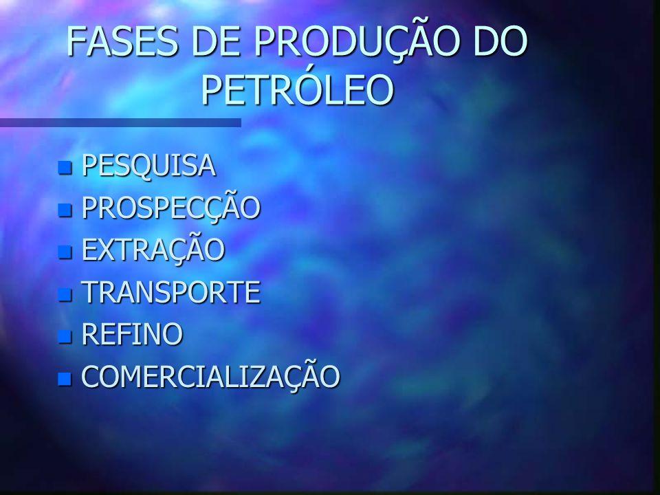 FASES DE PRODUÇÃO DO PETRÓLEO