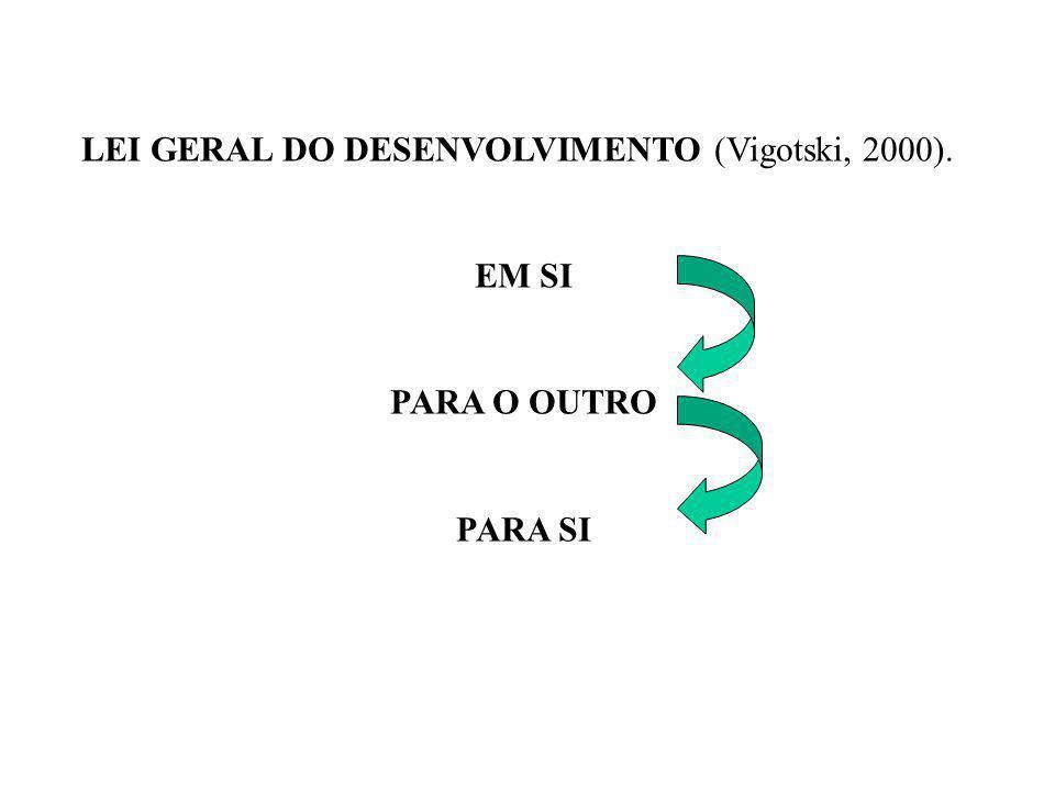 LEI GERAL DO DESENVOLVIMENTO (Vigotski, 2000).