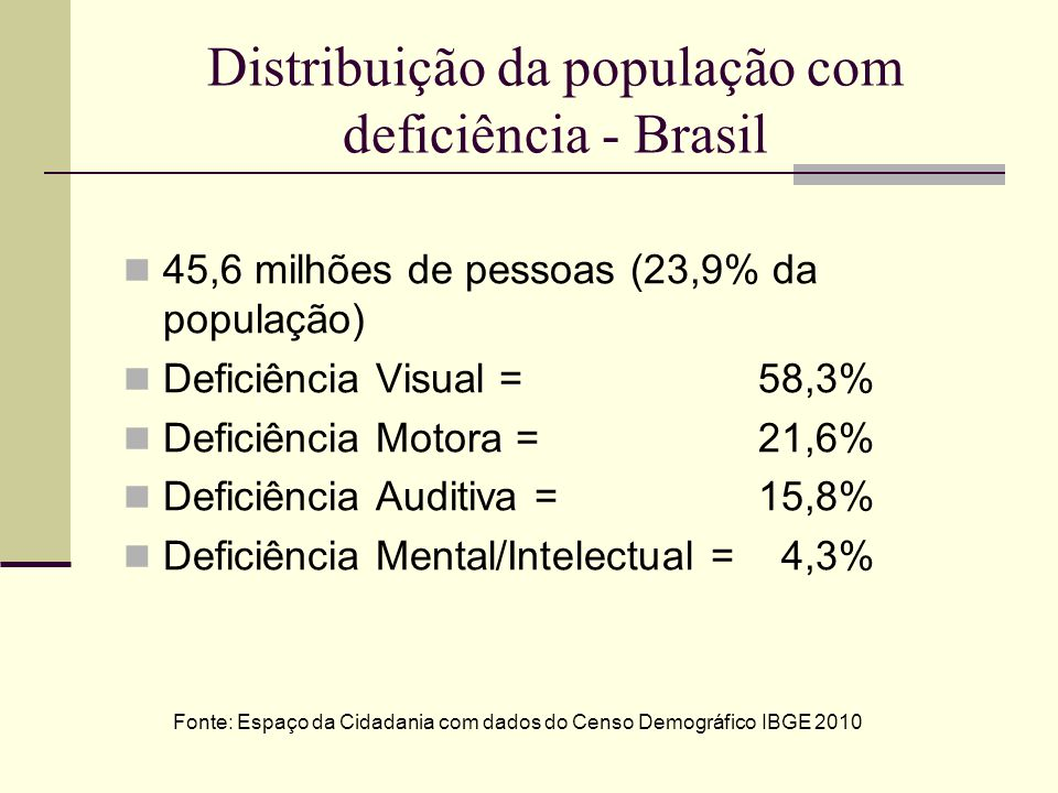 Distribuição da população com deficiência - Brasil