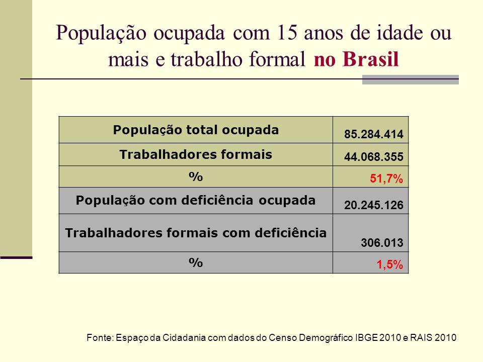 População ocupada com 15 anos de idade ou mais e trabalho formal no Brasil