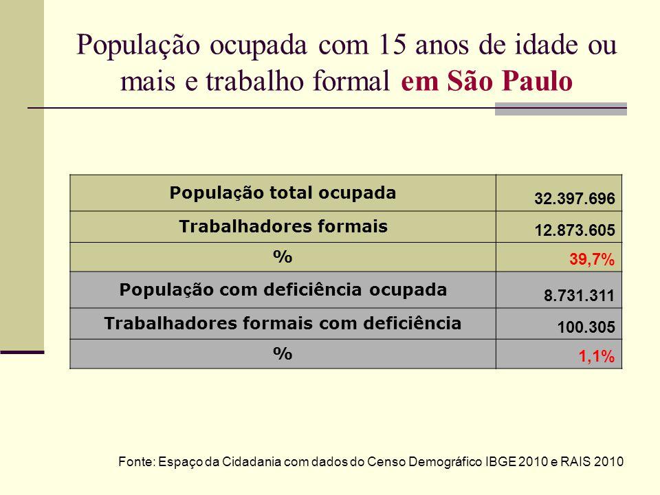 População ocupada com 15 anos de idade ou mais e trabalho formal em São Paulo