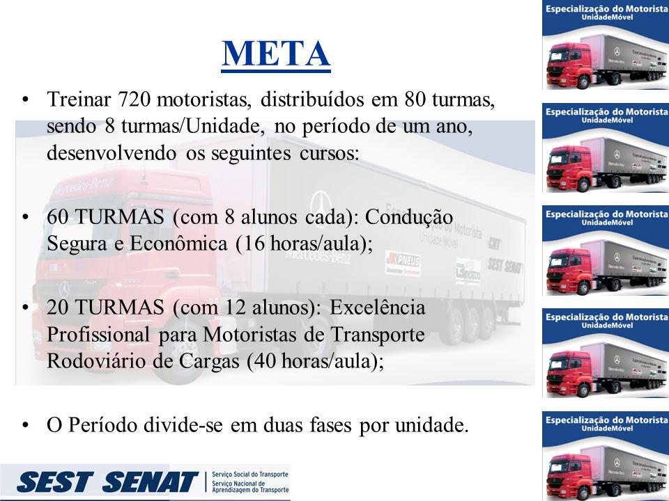 META Treinar 720 motoristas, distribuídos em 80 turmas, sendo 8 turmas/Unidade, no período de um ano, desenvolvendo os seguintes cursos: