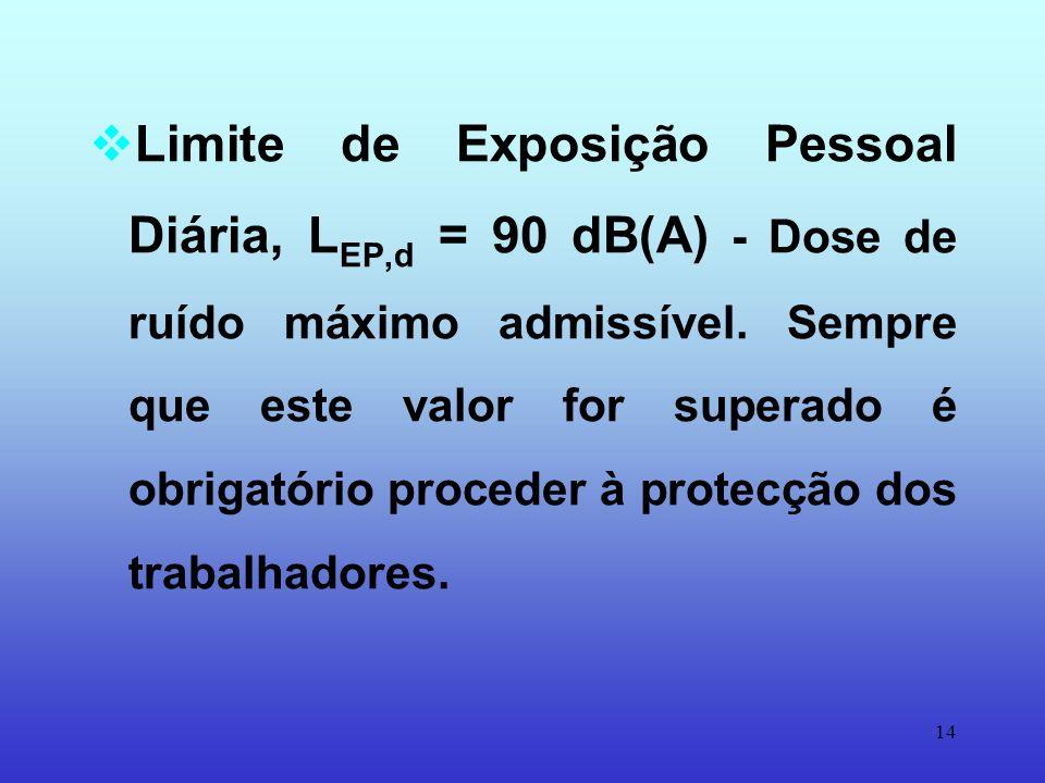 Limite de Exposição Pessoal Diária, LEP,d = 90 dB(A) - Dose de ruído máximo admissível.