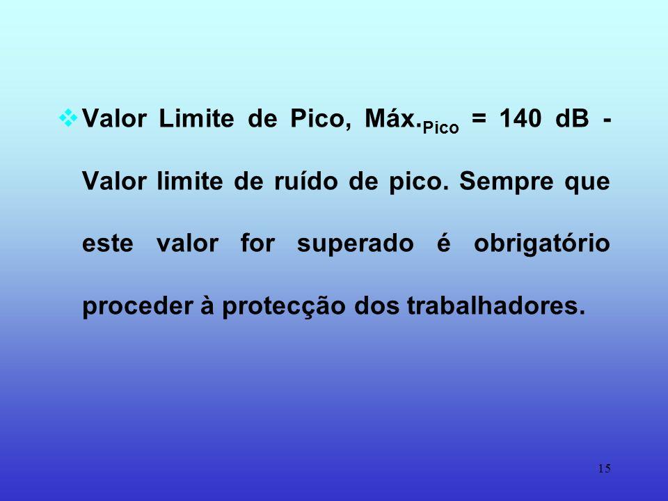 Valor Limite de Pico, Máx