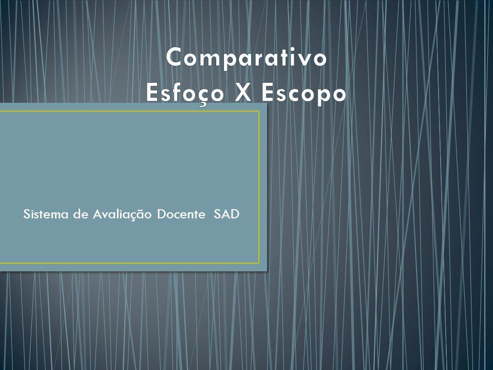 Comparativo Esfoço X Escopo