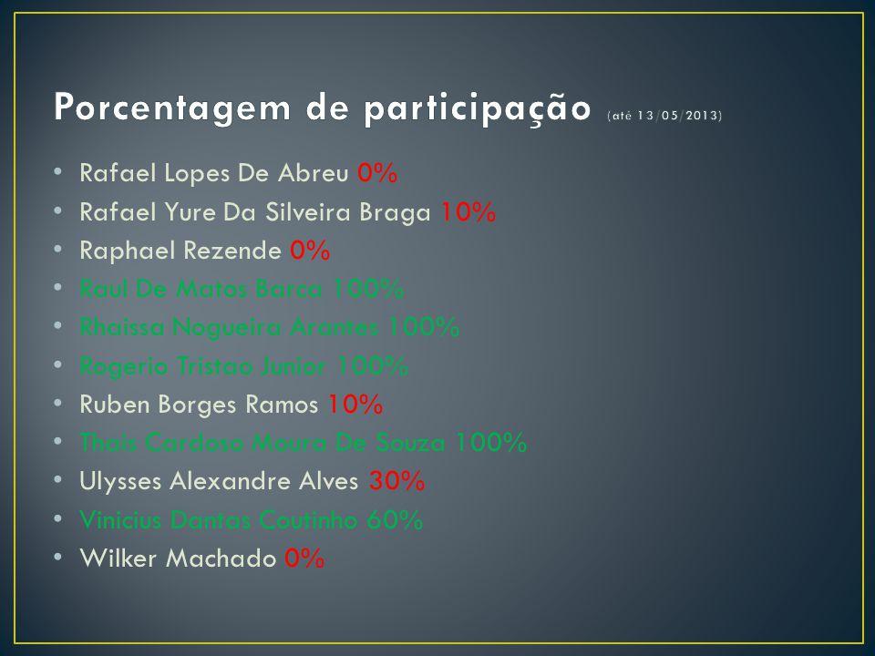 Porcentagem de participação (até 13/05/2013)