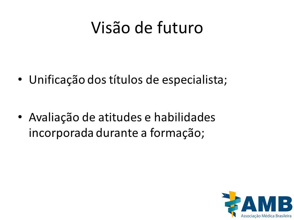 Visão de futuro Unificação dos títulos de especialista;