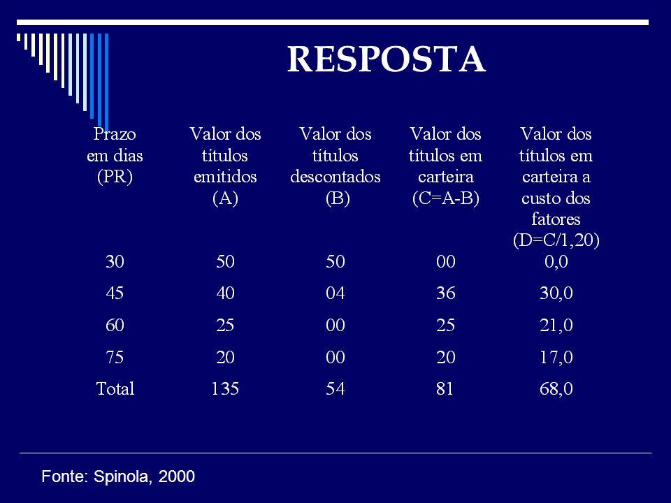 RESPOSTA Fonte: Spinola, 2000