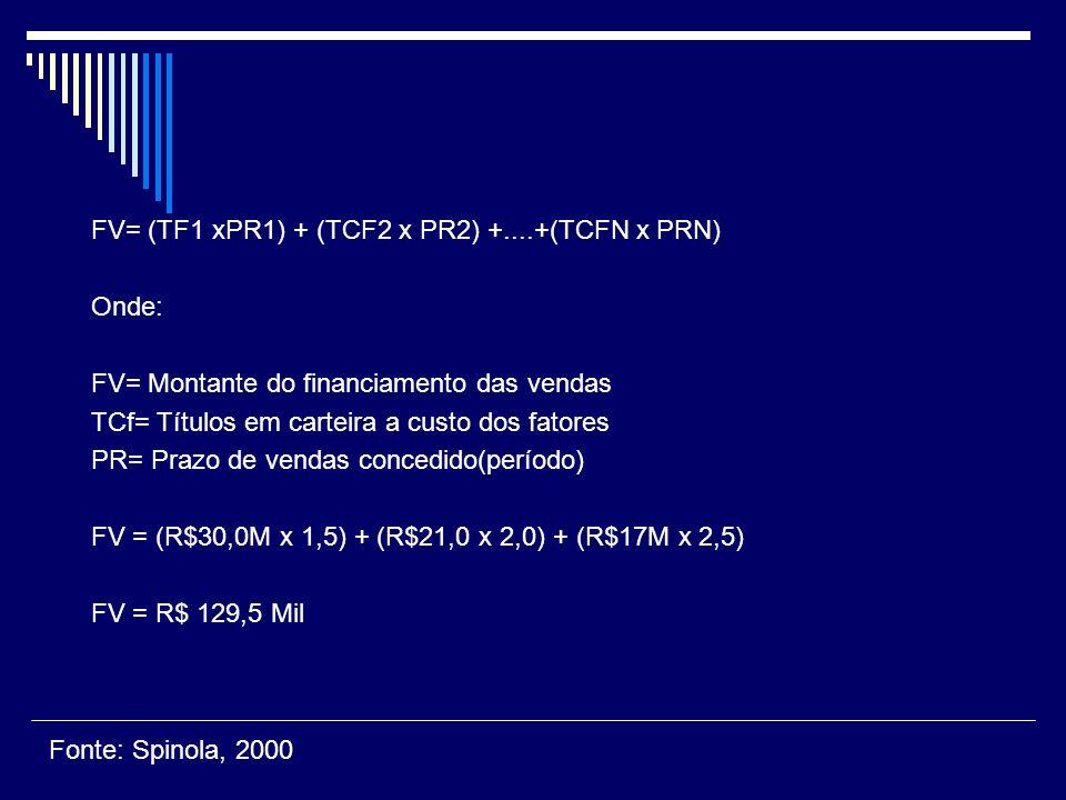 FV= (TF1 xPR1) + (TCF2 x PR2) +....+(TCFN x PRN)