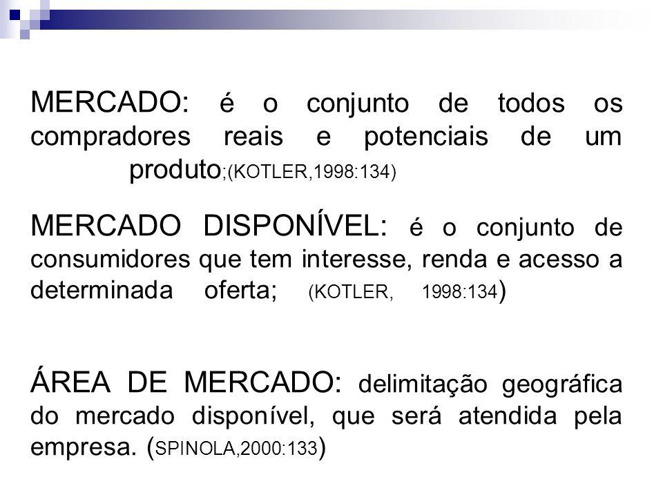 MERCADO: é o conjunto de todos os compradores reais e potenciais de um produto;(KOTLER,1998:134)………………… MERCADO DISPONÍVEL: é o conjunto de consumidores que tem interesse, renda e acesso a determinada oferta; (KOTLER, 1998:134)…………..