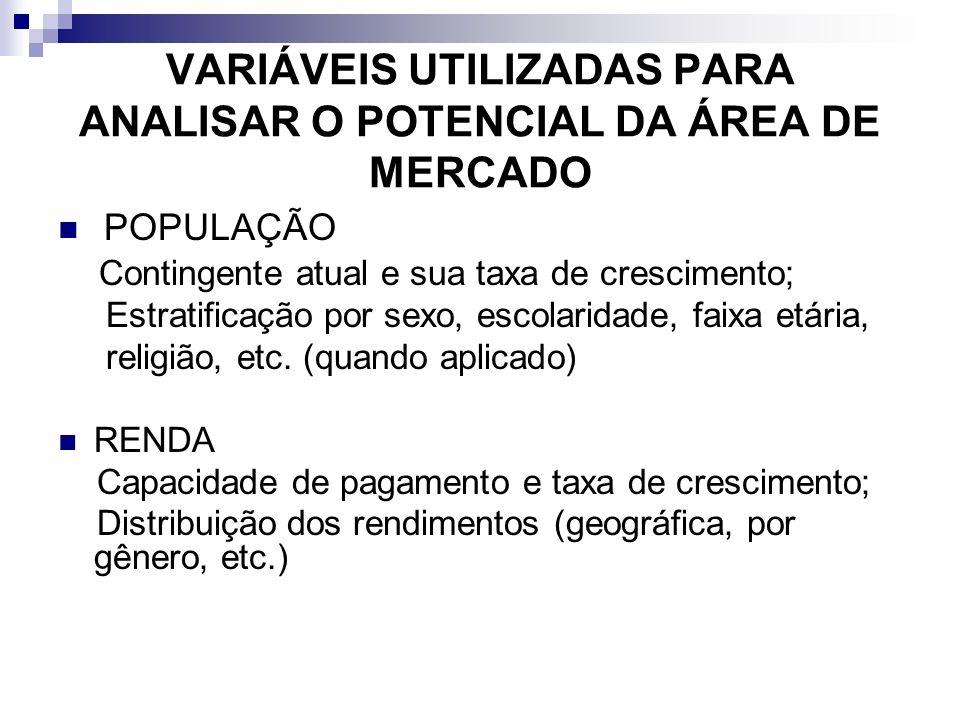 VARIÁVEIS UTILIZADAS PARA ANALISAR O POTENCIAL DA ÁREA DE MERCADO