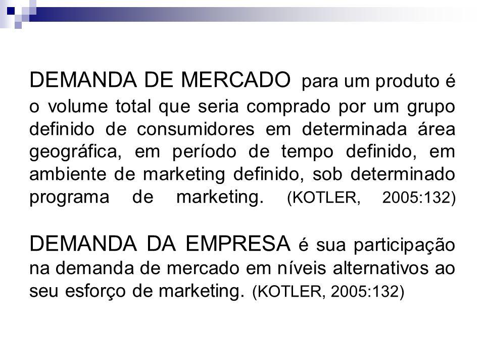 DEMANDA DE MERCADO para um produto é o volume total que seria comprado por um grupo definido de consumidores em determinada área geográfica, em período de tempo definido, em ambiente de marketing definido, sob determinado programa de marketing.