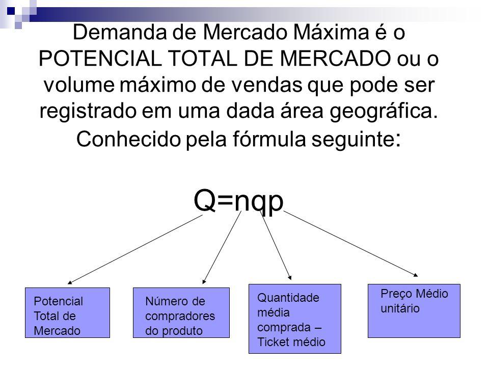 Demanda de Mercado Máxima é o POTENCIAL TOTAL DE MERCADO ou o volume máximo de vendas que pode ser registrado em uma dada área geográfica. Conhecido pela fórmula seguinte: Q=nqp