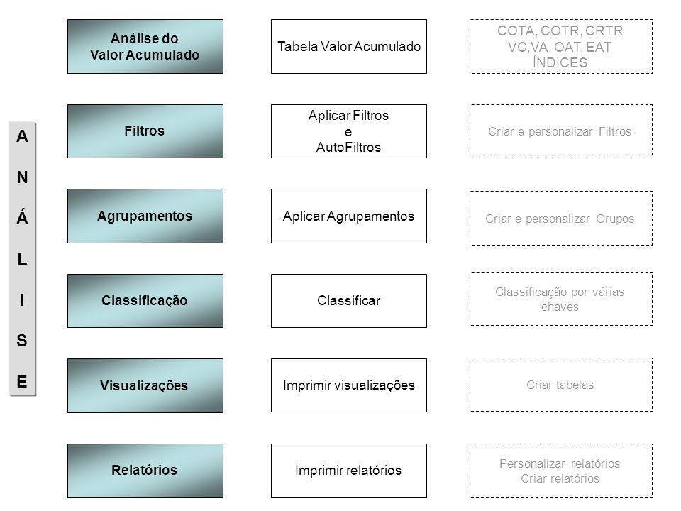 A N Á L I S E Análise do Valor Acumulado Tabela Valor Acumulado