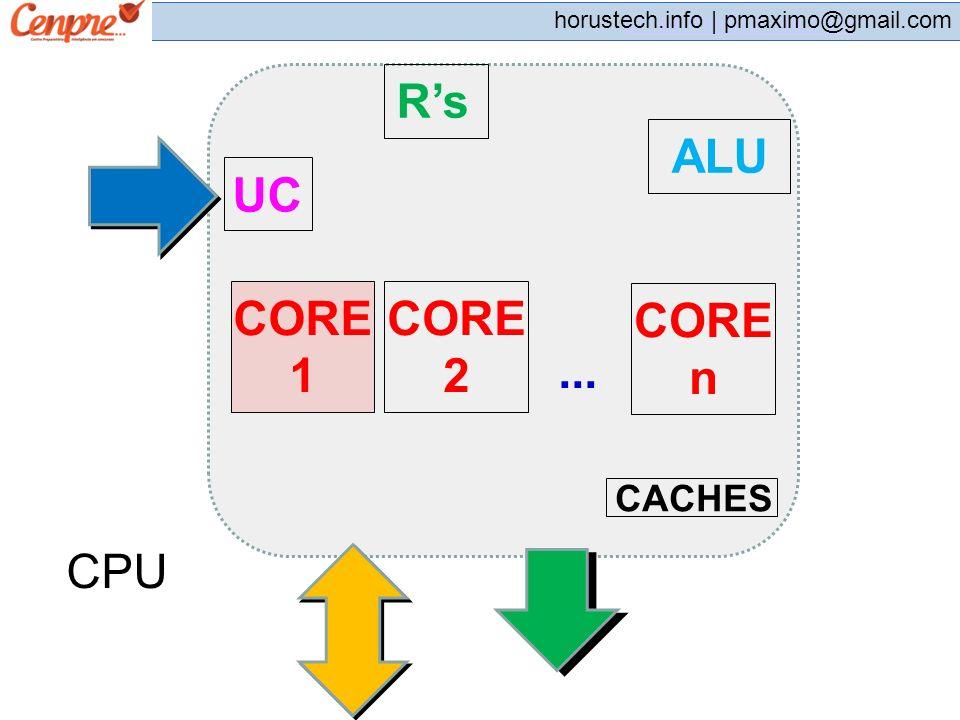 R's ALU UC CORE 1 CORE 2 CORE n ... CACHES CPU